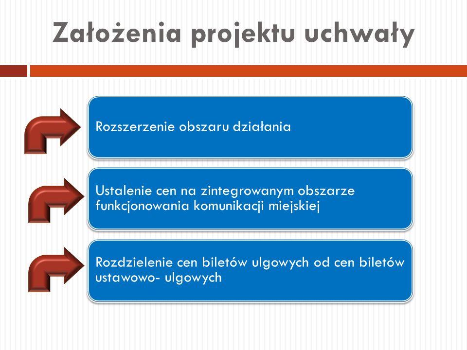 Założenia projektu uchwały Rozszerzenie obszaru działania Ustalenie cen na zintegrowanym obszarze funkcjonowania komunikacji miejskiej Rozdzielenie ce