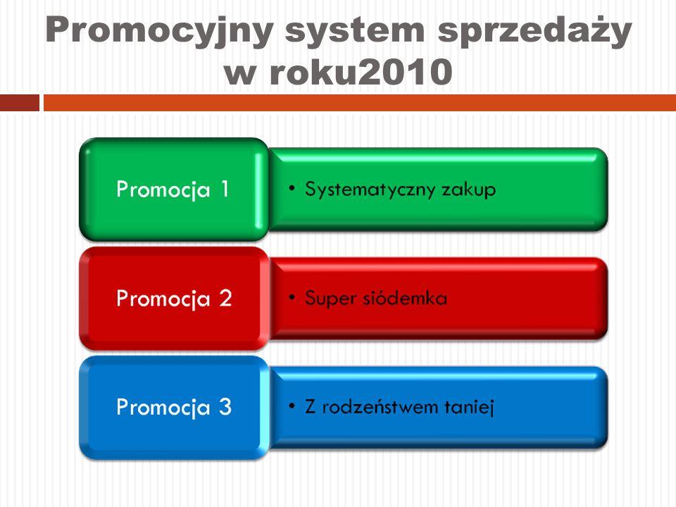 Promocyjny system sprzedaży w roku2010