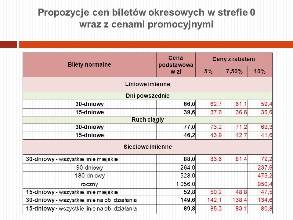 Propozycje cen biletów okresowych w strefie 0 wraz z cenami promocyjnymi Bilety normalne Cena podstawowa w zł Ceny z rabatem 5%7,50%10% Liniowe imienn