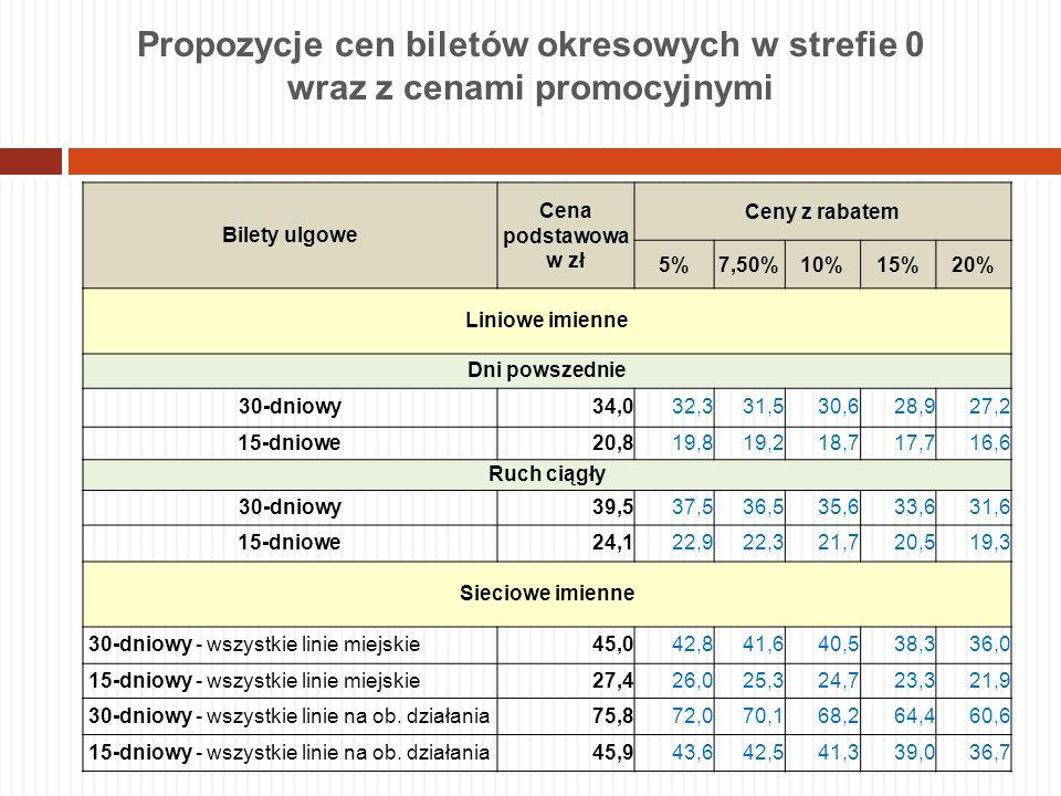 Bilety ulgowe Cena podstawowa w zł Ceny z rabatem 5%7,50%10%15%20% Liniowe imienne Dni powszednie 30-dniowy34,032,331,530,628,927,2 15-dniowe20,819,81