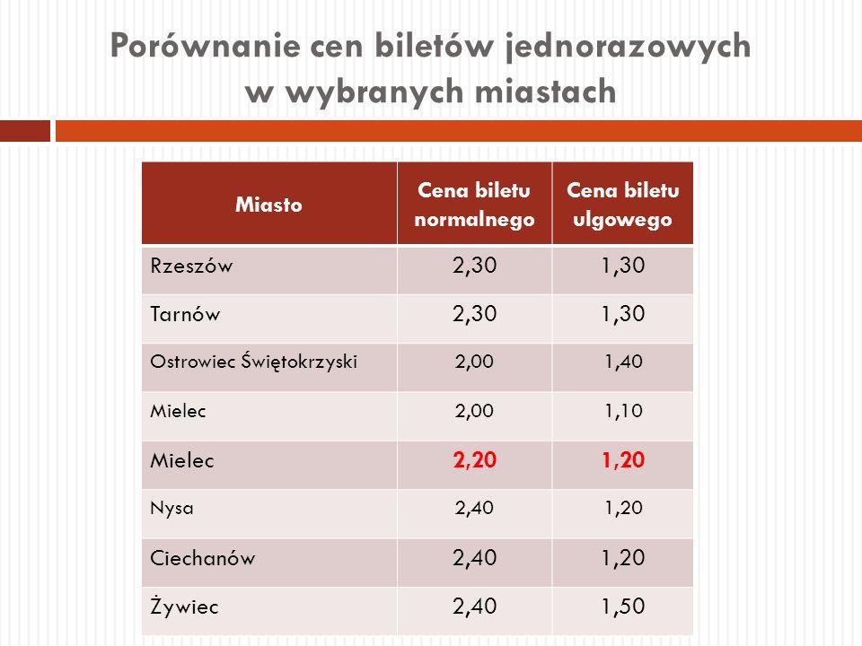 Porównanie cen biletów jednorazowych w wybranych miastach Miasto Cena biletu normalnego Cena biletu ulgowego Rzeszów2,301,30 Tarnów2,301,30 Ostrowiec