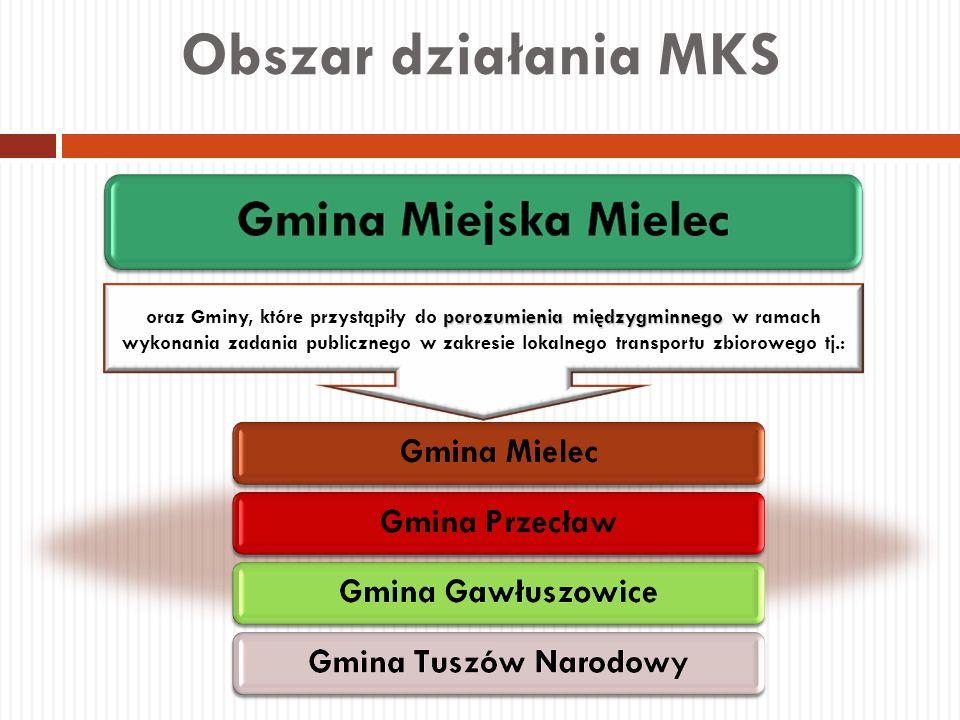 Obszar działania MKS porozumienia międzygminnego oraz Gminy, które przystąpiły do porozumienia międzygminnego w ramach wykonania zadania publicznego w