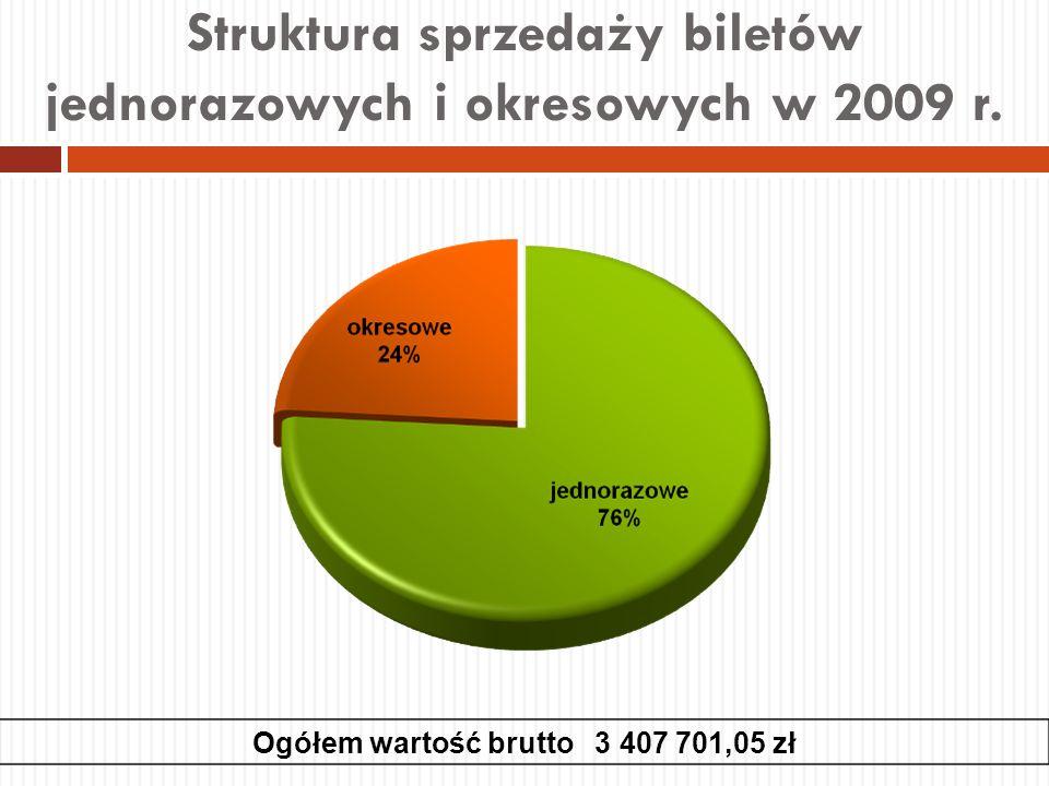 Struktura sprzedaży biletów jednorazowych i okresowych w 2009 r. Ogółem wartość brutto 3 407 701,05 zł