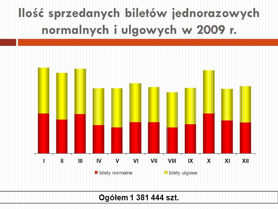 Ilość sprzedanych biletów jednorazowych normalnych i ulgowych w 2009 r. Ogółem 1 381 444 szt.