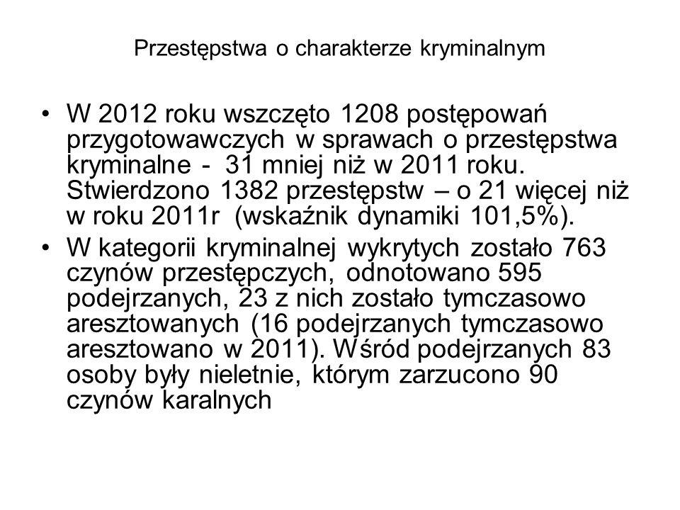 Przestępstwa o charakterze kryminalnym W 2012 roku wszczęto 1208 postępowań przygotowawczych w sprawach o przestępstwa kryminalne - 31 mniej niż w 201