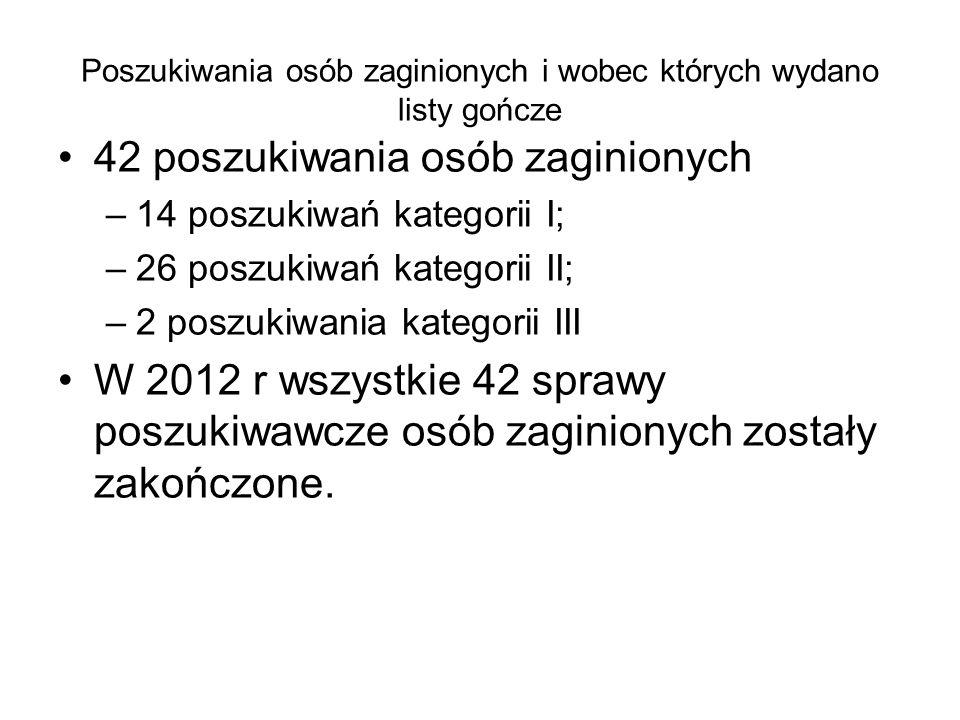 Poszukiwania osób zaginionych i wobec których wydano listy gończe 42 poszukiwania osób zaginionych –14 poszukiwań kategorii I; –26 poszukiwań kategori