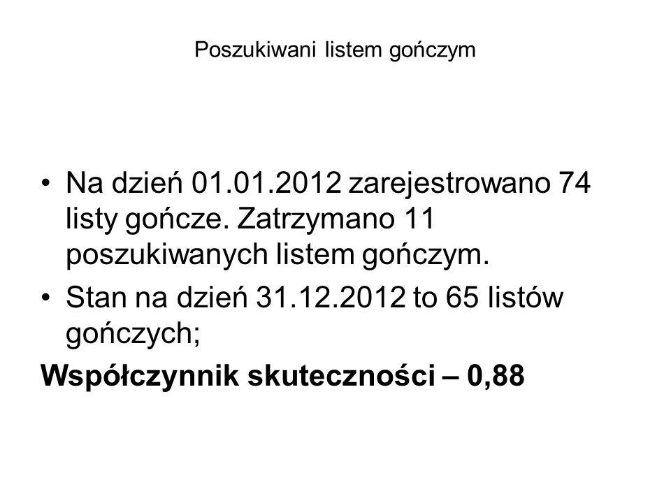 Poszukiwani listem gończym Na dzień 01.01.2012 zarejestrowano 74 listy gończe. Zatrzymano 11 poszukiwanych listem gończym. Stan na dzień 31.12.2012 to