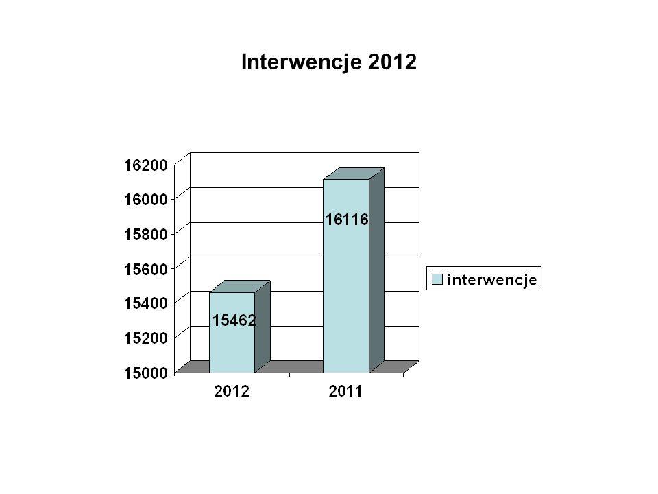 Interwencje 2012