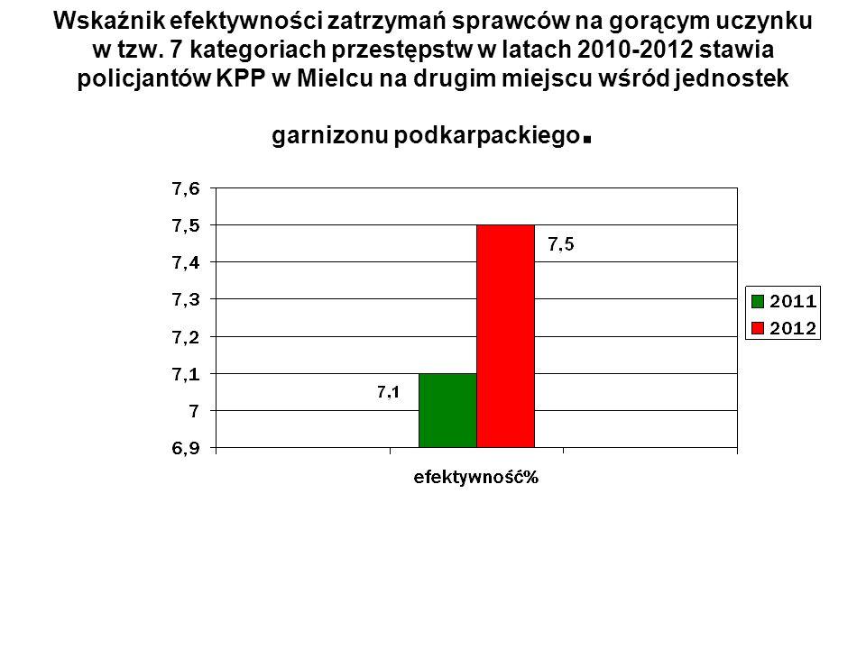 Wskaźnik efektywności zatrzymań sprawców na gorącym uczynku w tzw. 7 kategoriach przestępstw w latach 2010-2012 stawia policjantów KPP w Mielcu na dru