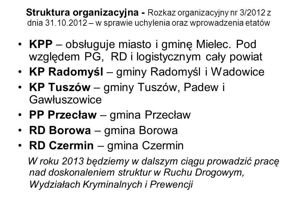 Struktura organizacyjna - Rozkaz organizacyjny nr 3/2012 z dnia 31.10.2012 – w sprawie uchylenia oraz wprowadzenia etatów KPP – obsługuje miasto i gmi