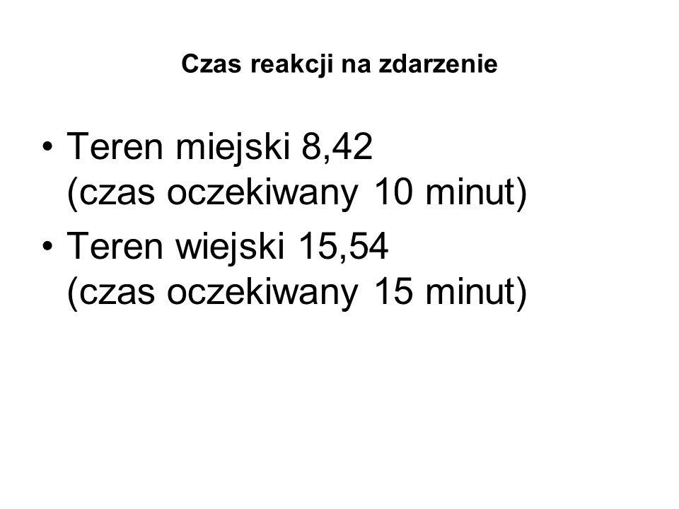 Czas reakcji na zdarzenie Teren miejski 8,42 (czas oczekiwany 10 minut) Teren wiejski 15,54 (czas oczekiwany 15 minut)