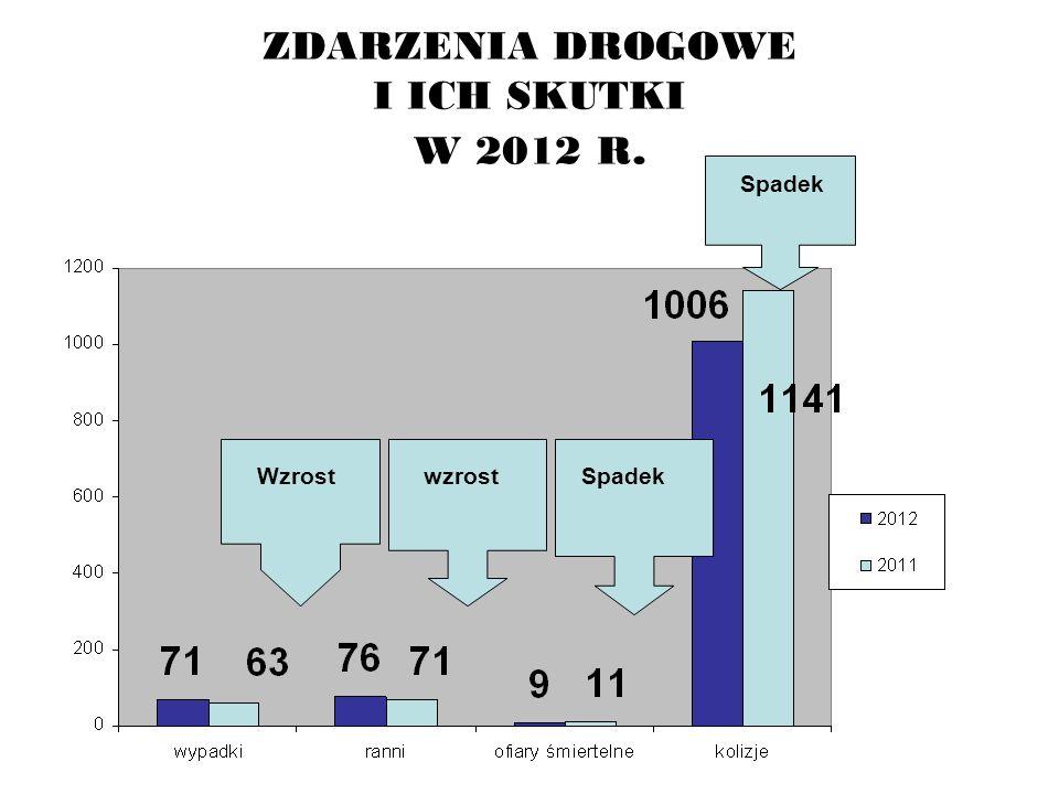 ZDARZENIA DROGOWE I ICH SKUTKI W 2012 R. WzrostSpadek wzrost Spadek