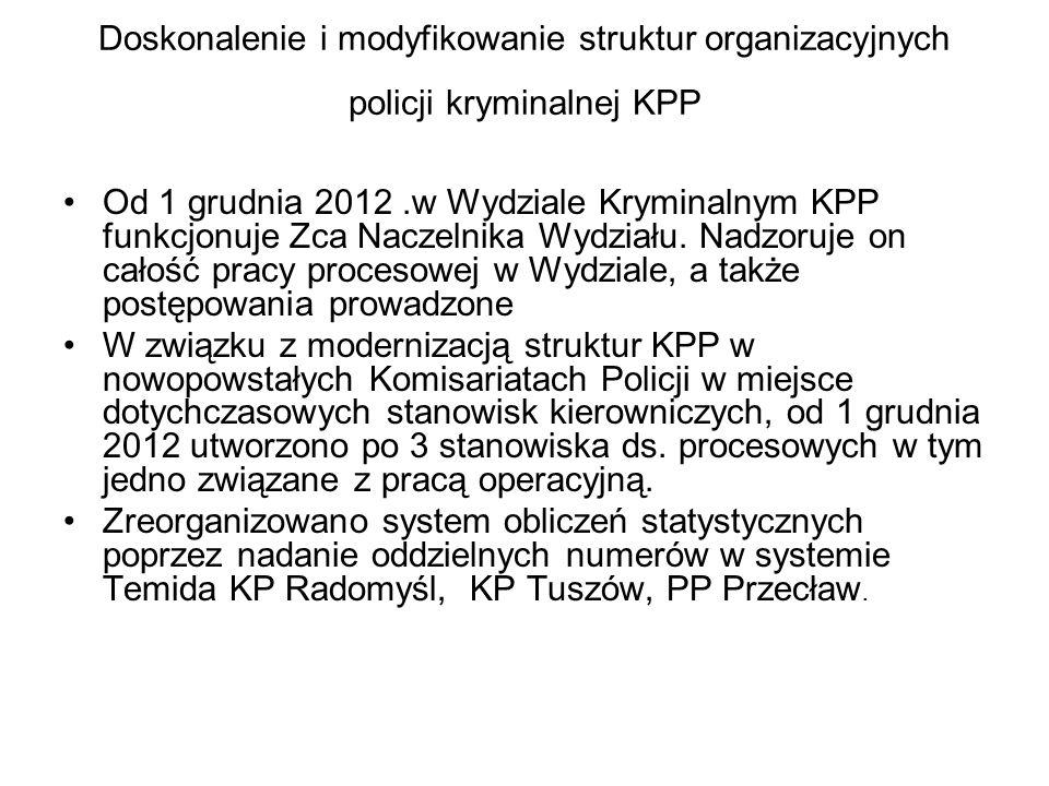 Doskonalenie i modyfikowanie struktur organizacyjnych policji kryminalnej KPP Od 1 grudnia 2012.w Wydziale Kryminalnym KPP funkcjonuje Zca Naczelnika