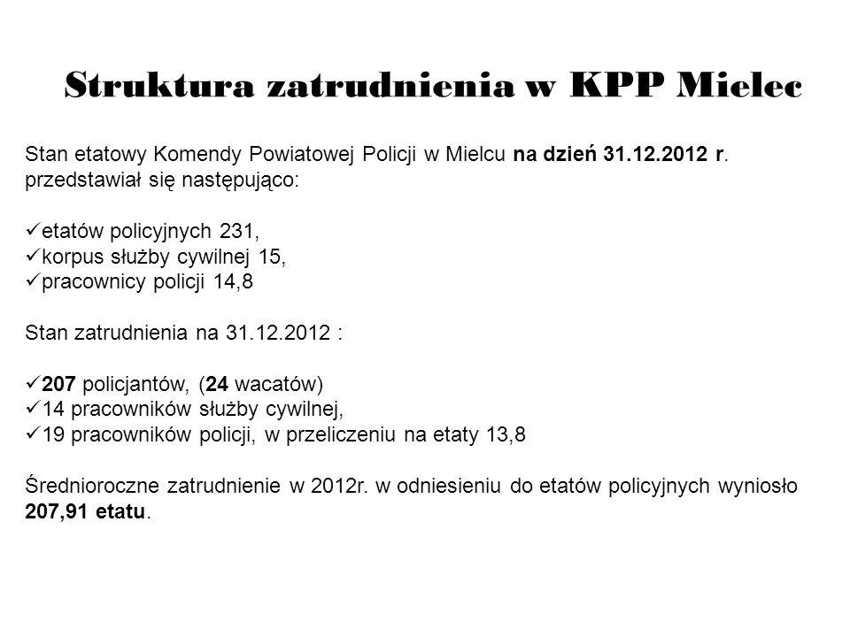Struktura zatrudnienia w KPP Mielec Stan etatowy Komendy Powiatowej Policji w Mielcu na dzień 31.12.2012 r. przedstawiał się następująco: etatów polic