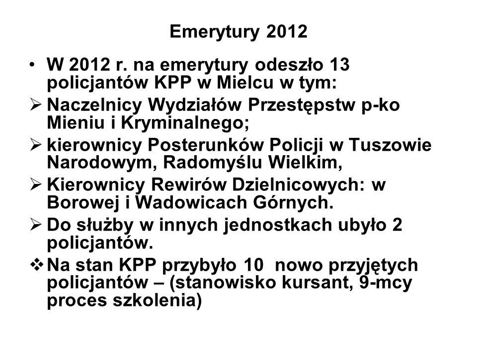 Emerytury 2012 W 2012 r. na emerytury odeszło 13 policjantów KPP w Mielcu w tym: Naczelnicy Wydziałów Przestępstw p-ko Mieniu i Kryminalnego; kierowni