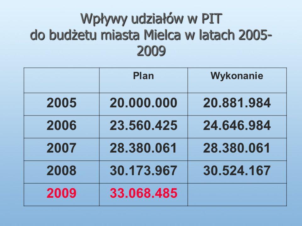 Wpływy udziałów w PIT do budżetu miasta Mielca w latach 2005- 2009 PlanWykonanie 200520.000.00020.881.984 200623.560.42524.646.984 200728.380.061 200830.173.96730.524.167 200933.068.485