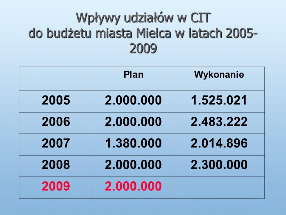 Wpływy udziałów w CIT do budżetu miasta Mielca w latach 2005- 2009 PlanWykonanie 20052.000.0001.525.021 20062.000.0002.483.222 20071.380.0002.014.896 20082.000.0002.300.000 20092.000.000