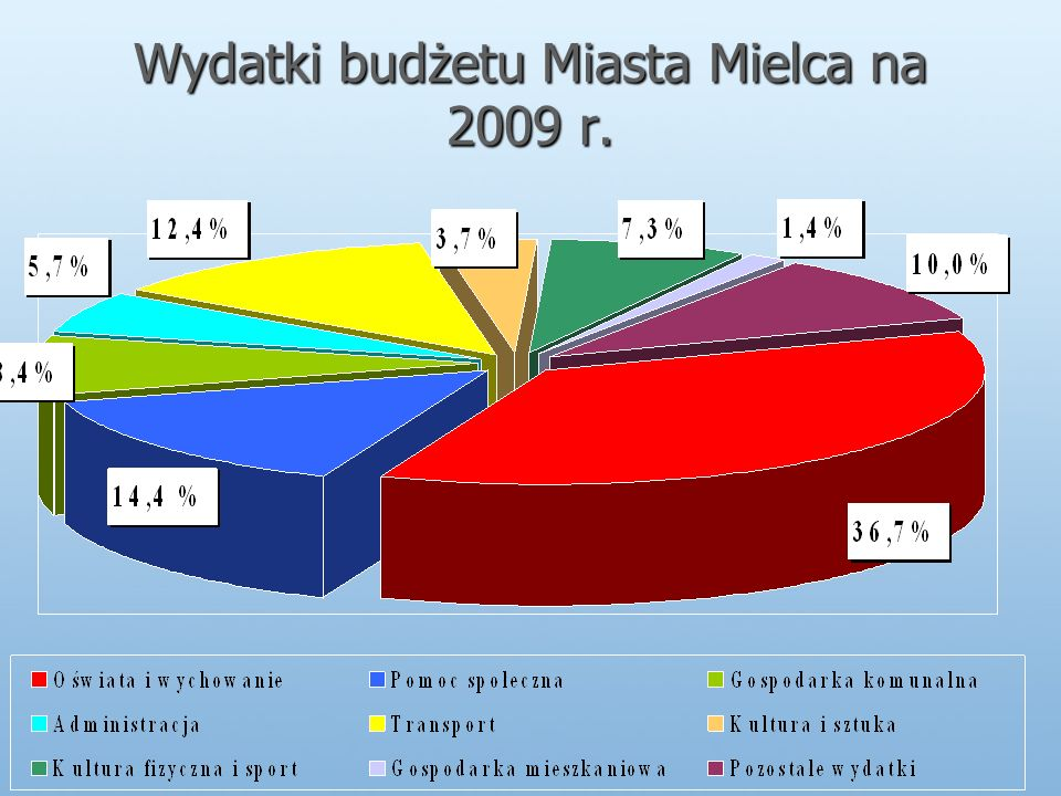 Wydatki budżetu Miasta Mielca na 2009 r.