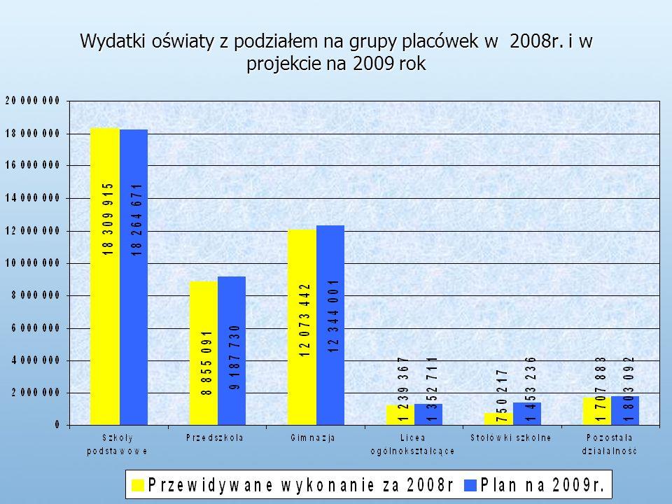 Wydatki oświaty z podziałem na grupy placówek w 2008r. i w projekcie na 2009 rok