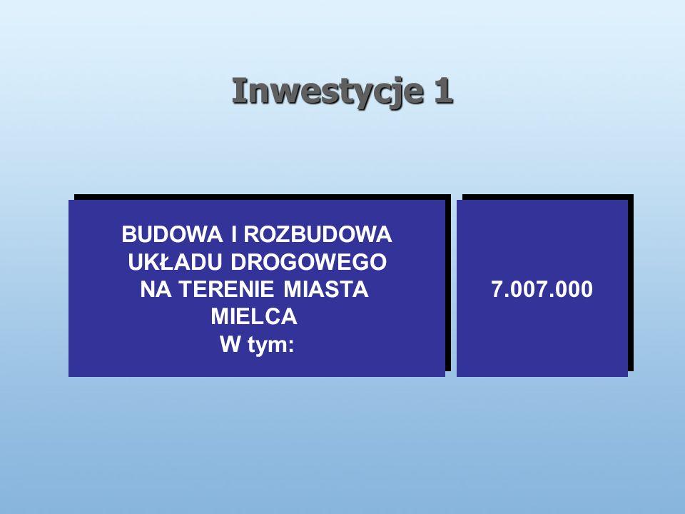 Inwestycje 1 BUDOWA I ROZBUDOWA UKŁADU DROGOWEGO NA TERENIE MIASTA MIELCA W tym: BUDOWA I ROZBUDOWA UKŁADU DROGOWEGO NA TERENIE MIASTA MIELCA W tym: 7.007.000