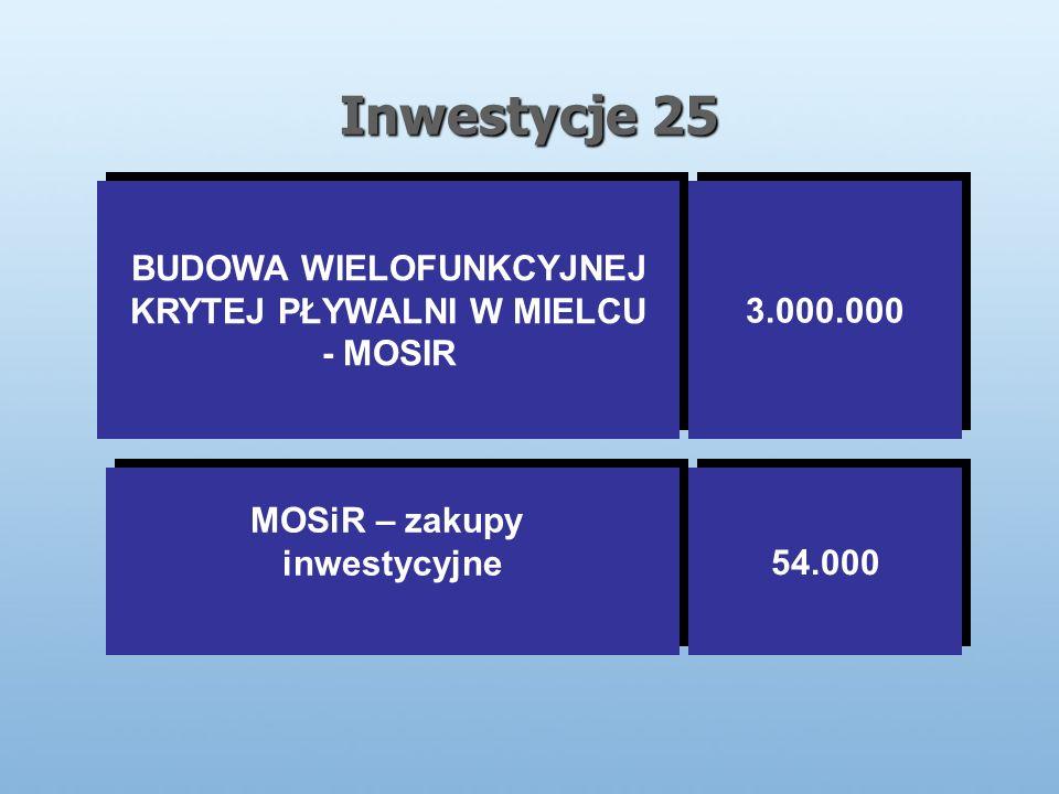 Inwestycje 25 BUDOWA WIELOFUNKCYJNEJ KRYTEJ PŁYWALNI W MIELCU - MOSIR BUDOWA WIELOFUNKCYJNEJ KRYTEJ PŁYWALNI W MIELCU - MOSIR 3.000.000 MOSiR – zakupy inwestycyjne MOSiR – zakupy inwestycyjne 54.000