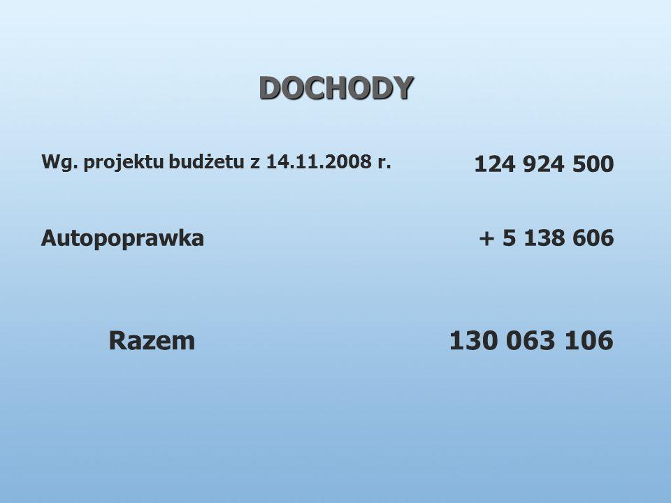 DOCHODY Wg. projektu budżetu z 14.11.2008 r. 124 924 500 Autopoprawka+ 5 138 606 Razem130 063 106