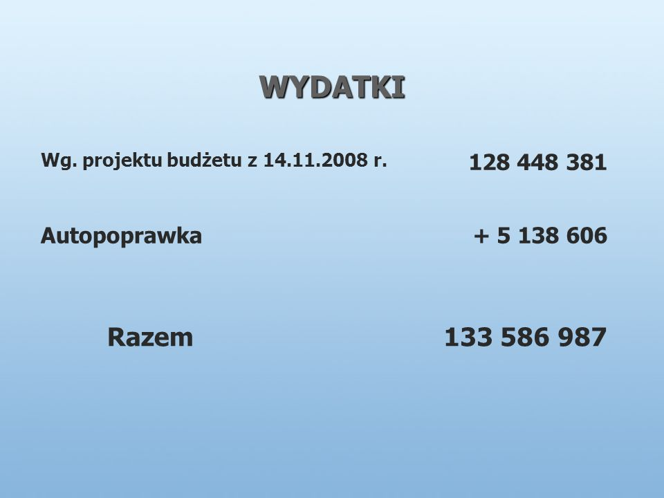 WYDATKI Wg. projektu budżetu z 14.11.2008 r. 128 448 381 Autopoprawka+ 5 138 606 Razem133 586 987