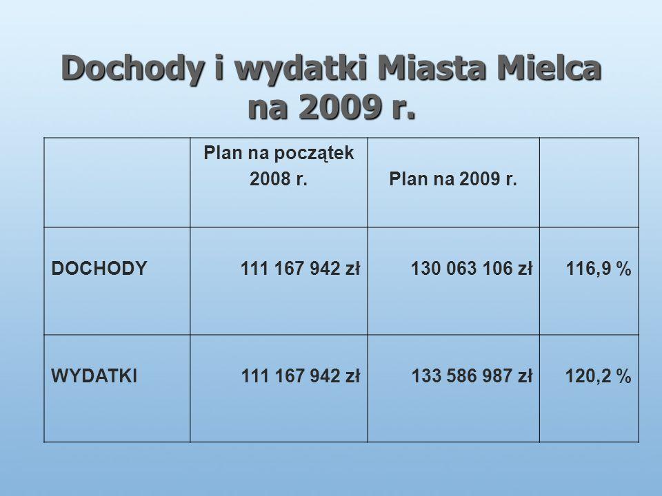 Dochody i wydatki Miasta Mielca na 2009 r. Plan na początek 2008 r.Plan na 2009 r.