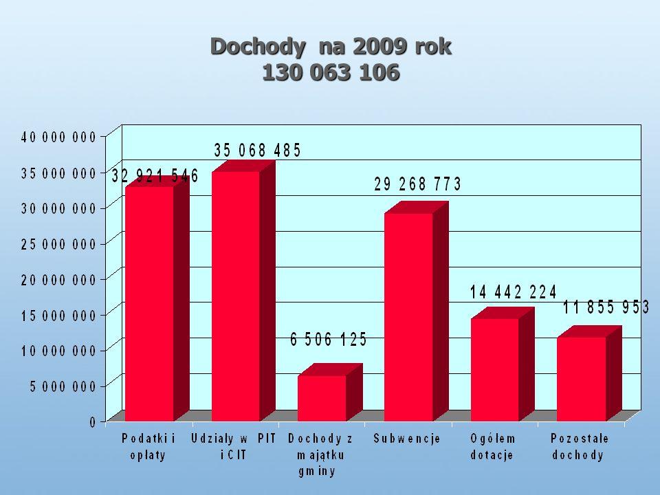 Dochody na 2009 rok 130 063 106