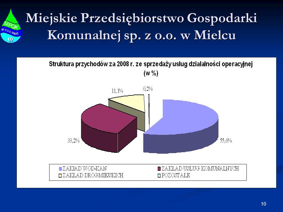 10 Miejskie Przedsiębiorstwo Gospodarki Komunalnej sp. z o.o. w Mielcu