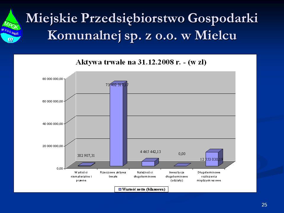 25 Miejskie Przedsiębiorstwo Gospodarki Komunalnej sp. z o.o. w Mielcu