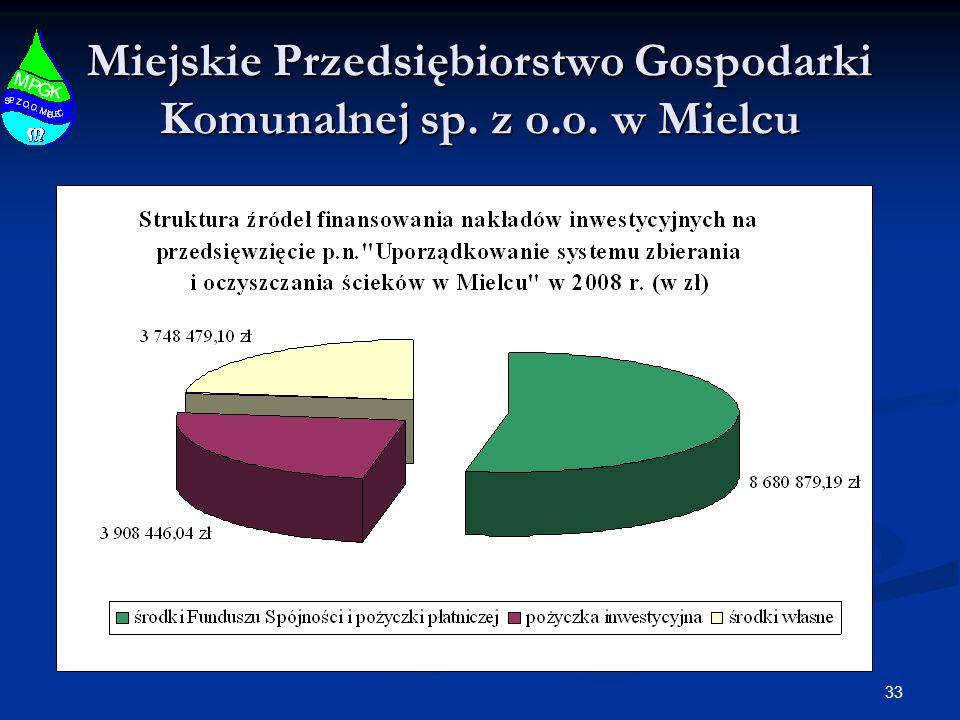 33 Miejskie Przedsiębiorstwo Gospodarki Komunalnej sp. z o.o. w Mielcu