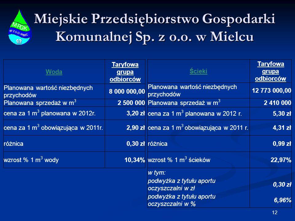 Miejskie Przedsiębiorstwo Gospodarki Komunalnej Sp. z o.o. w Mielcu Woda Taryfowa grupa odbiorców Planowana wartość niezbędnych przychodów 8 000 000,0