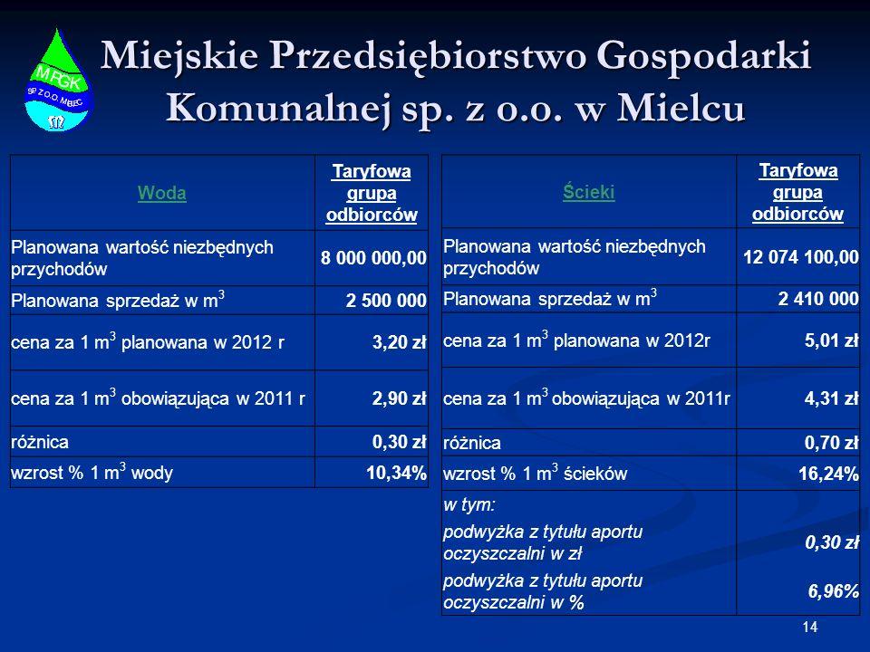Miejskie Przedsiębiorstwo Gospodarki Komunalnej sp. z o.o. w Mielcu 14 Woda Taryfowa grupa odbiorców Planowana wartość niezbędnych przychodów 8 000 00