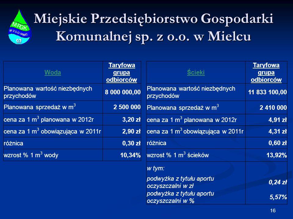 Miejskie Przedsiębiorstwo Gospodarki Komunalnej sp. z o.o. w Mielcu 16 Woda Taryfowa grupa odbiorców Planowana wartość niezbędnych przychodów 8 000 00