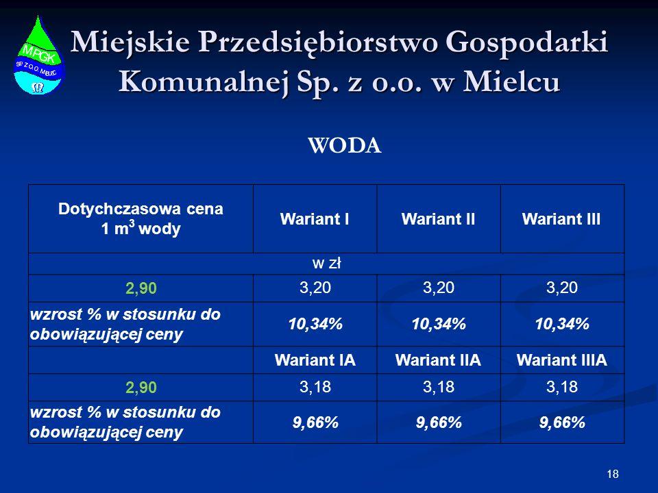 Miejskie Przedsiębiorstwo Gospodarki Komunalnej Sp. z o.o. w Mielcu Dotychczasowa cena 1 m 3 wody Wariant IWariant IIWariant III w zł 2,903,20 wzrost