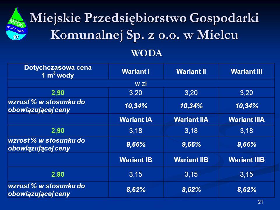 Miejskie Przedsiębiorstwo Gospodarki Komunalnej Sp. z o.o. w Mielcu 21 WODA Dotychczasowa cena 1 m 3 wody Wariant IWariant IIWariant III w zł 2,903,20