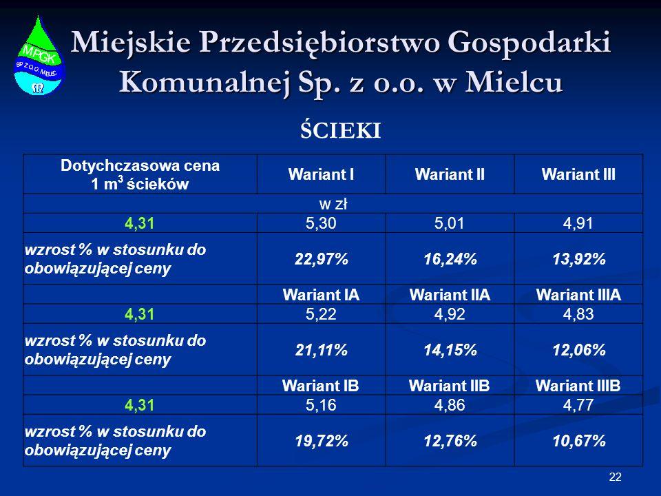 Miejskie Przedsiębiorstwo Gospodarki Komunalnej Sp. z o.o. w Mielcu 22 ŚCIEKI Dotychczasowa cena 1 m 3 ścieków Wariant IWariant IIWariant III w zł 4,3