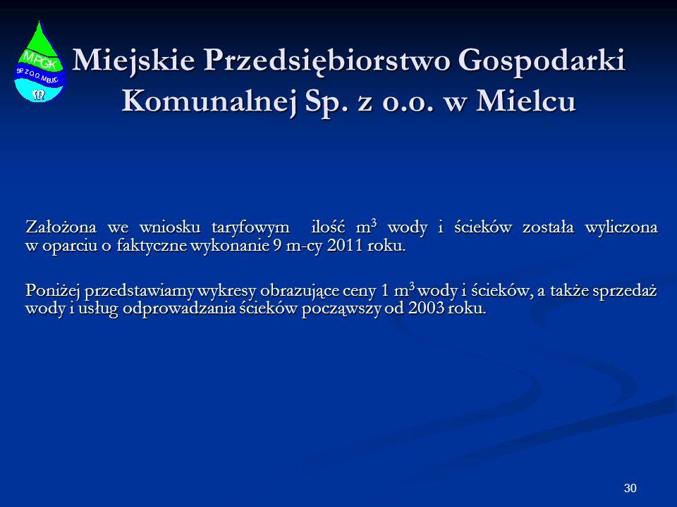 Miejskie Przedsiębiorstwo Gospodarki Komunalnej Sp. z o.o. w Mielcu Założona we wniosku taryfowym ilość m 3 wody i ścieków została wyliczona w oparciu