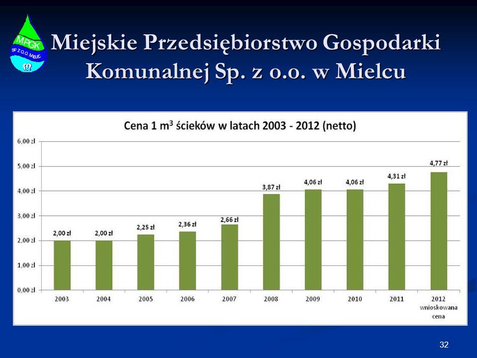 Miejskie Przedsiębiorstwo Gospodarki Komunalnej Sp. z o.o. w Mielcu 32