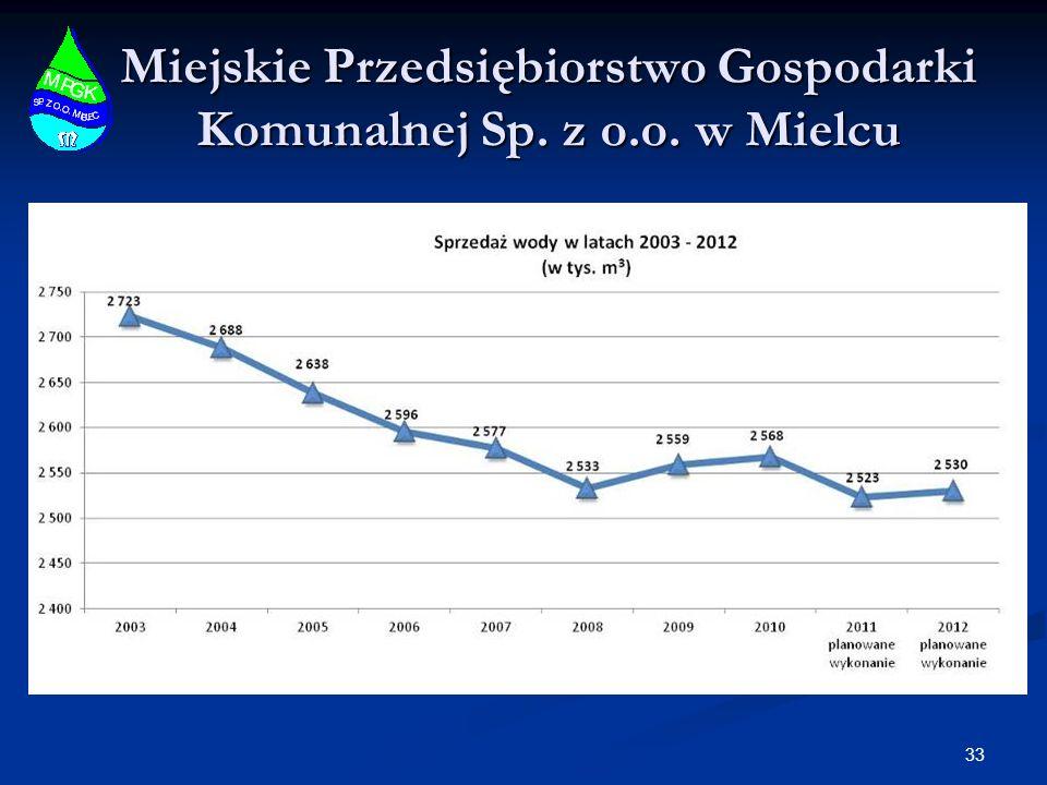 Miejskie Przedsiębiorstwo Gospodarki Komunalnej Sp. z o.o. w Mielcu 33