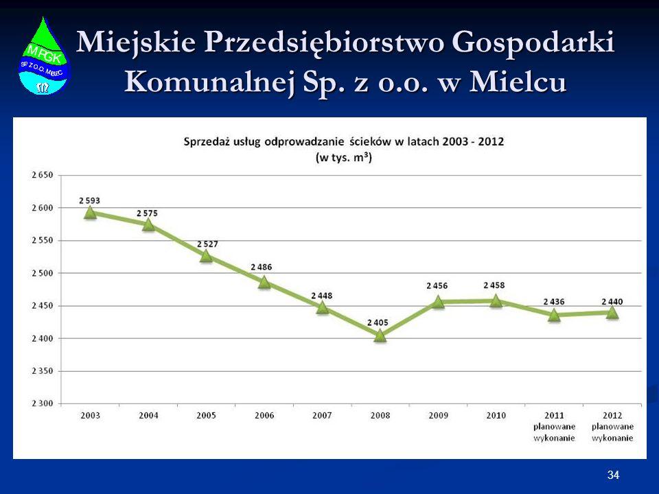 Miejskie Przedsiębiorstwo Gospodarki Komunalnej Sp. z o.o. w Mielcu 34