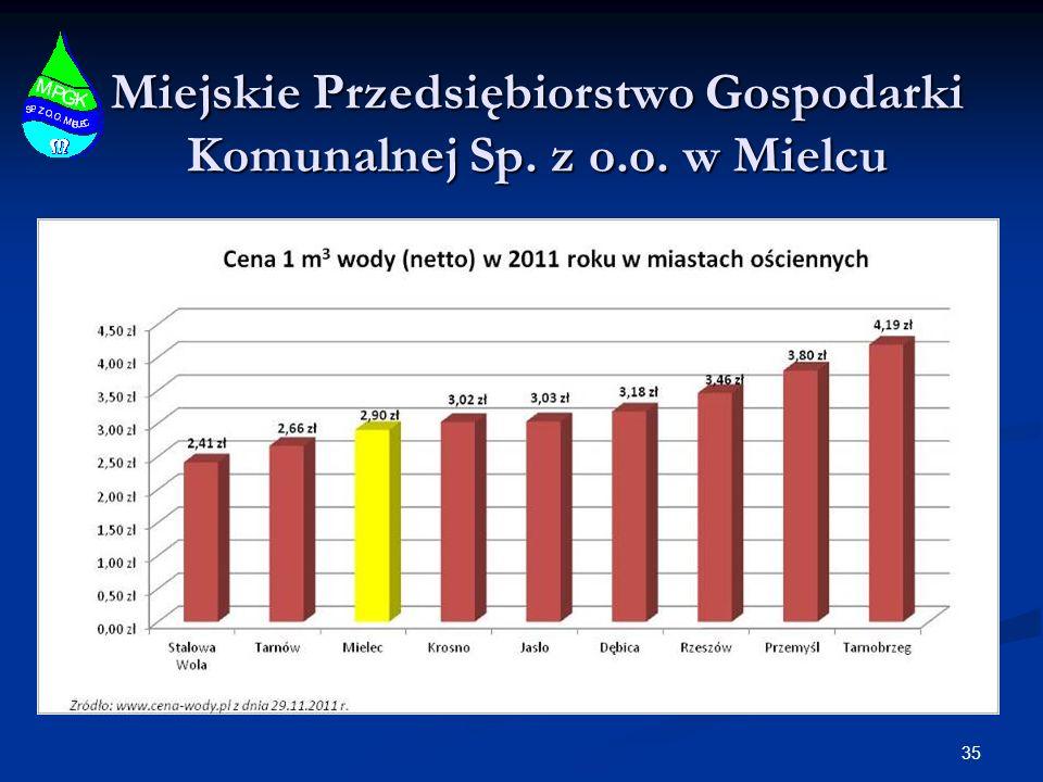 Miejskie Przedsiębiorstwo Gospodarki Komunalnej Sp. z o.o. w Mielcu 35