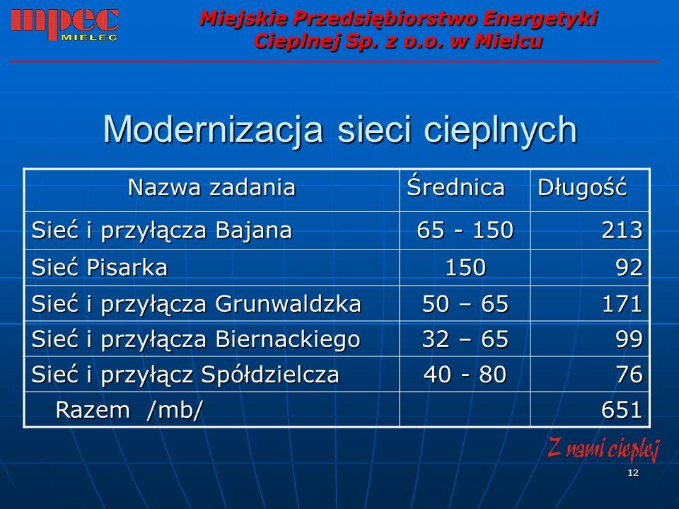 12 Modernizacja sieci cieplnych Miejskie Przedsiębiorstwo Energetyki Cieplnej Sp. z o.o. w Mielcu Nazwa zadania ŚrednicaDługość Sieć i przyłącza Bajan