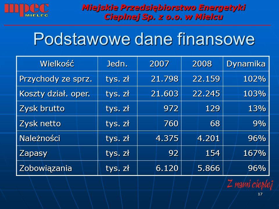 17 Podstawowe dane finansowe Miejskie Przedsiębiorstwo Energetyki Cieplnej Sp. z o.o. w Mielcu WielkośćJedn.20072008Dynamika Przychody ze sprz. tys. z