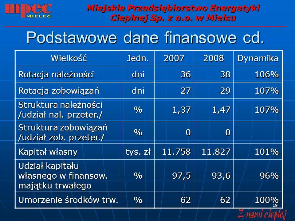 19 Podstawowe dane finansowe cd. Miejskie Przedsiębiorstwo Energetyki Cieplnej Sp.