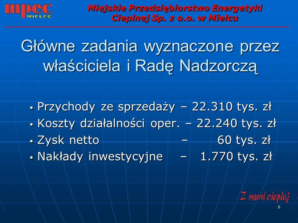 6 Przychody ze sprzedaży plan 2008 - 22.310 tys.zł plan 2008 - 22.310 tys.