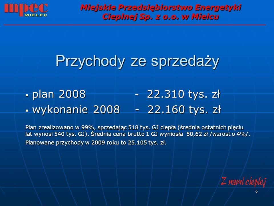 6 Przychody ze sprzedaży plan 2008 - 22.310 tys. zł plan 2008 - 22.310 tys. zł wykonanie 2008 - 22.160 tys. zł wykonanie 2008 - 22.160 tys. zł Plan zr