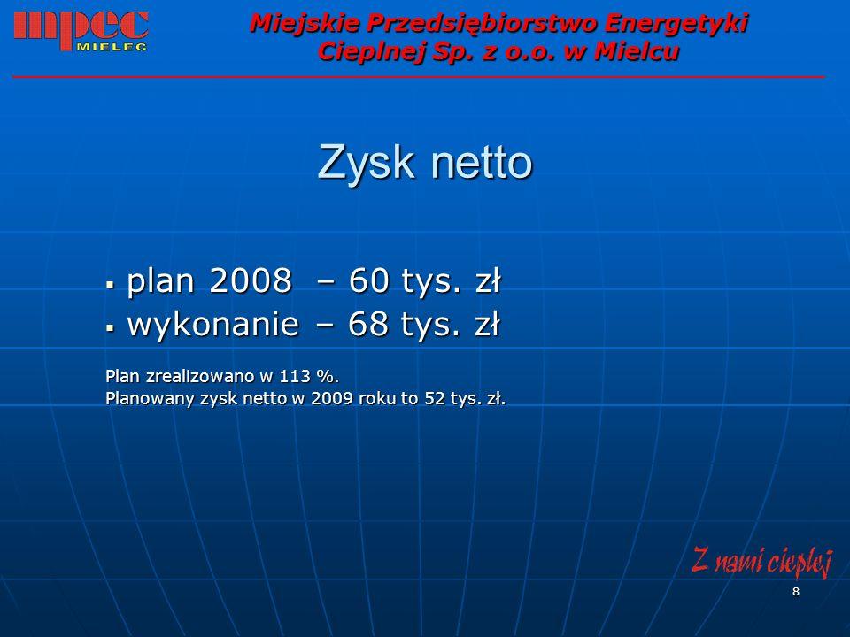 8 Zysk netto plan 2008 – 60 tys. zł plan 2008 – 60 tys. zł wykonanie – 68 tys. zł wykonanie – 68 tys. zł Plan zrealizowano w 113 %. Planowany zysk net