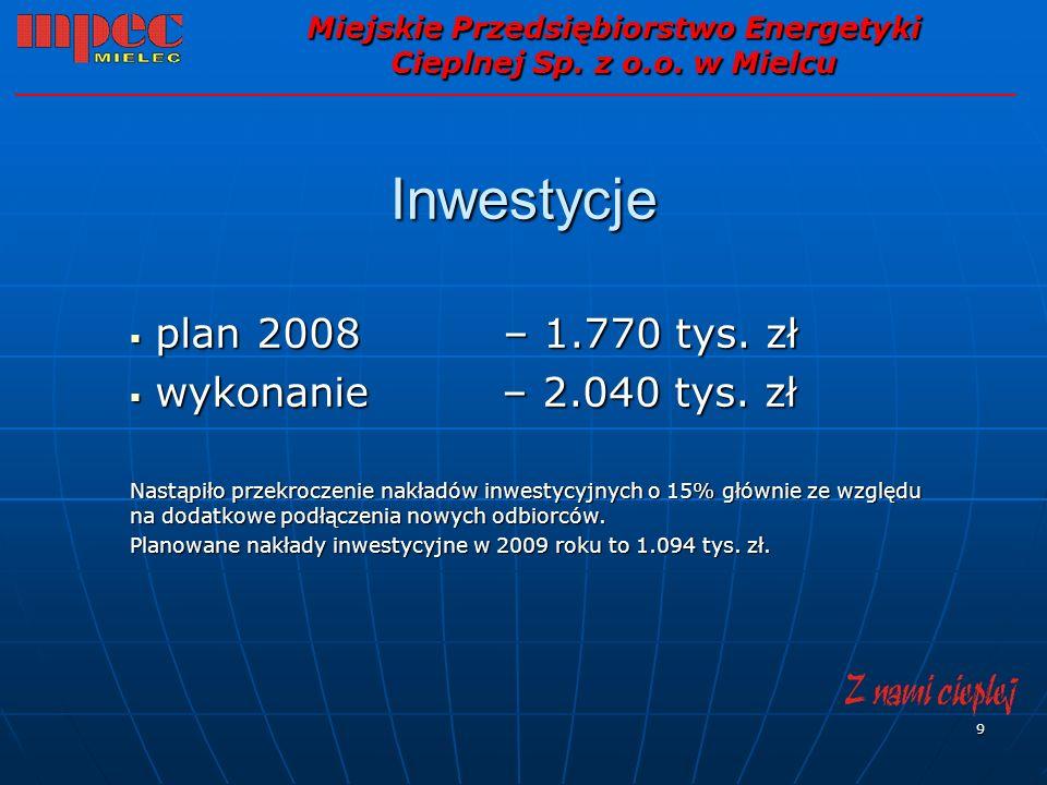 9 Inwestycje plan 2008 – 1.770 tys. zł plan 2008 – 1.770 tys. zł wykonanie – 2.040 tys. zł wykonanie – 2.040 tys. zł Nastąpiło przekroczenie nakładów